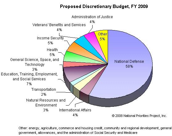[Image: budget-2009-gov-chart-x-nationalprioriti...-x-442.jpg]