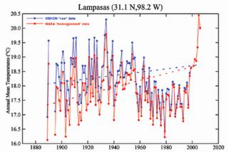 USHCNの原料のデータ(青)とNASAの均質化されたデータ(赤)