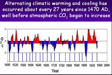 Global cooling is here global research centre for research on alternating warm and cool cycles since 1470 ad blue cool red warm based on oxygen isotope ratios from the gisp2 greenland ice core ccuart Gallery