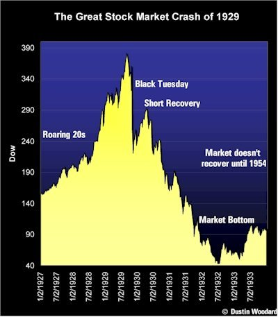 Global Collapse of the Fiat Money System: Too Big To Fail Global Banks Will Collapse Between Now and First Quarter 2011