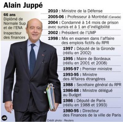 Alain Juppé, «Le meilleur d'entre nous» !!!… Vraiment ?