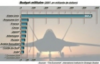 budgets-militaires1