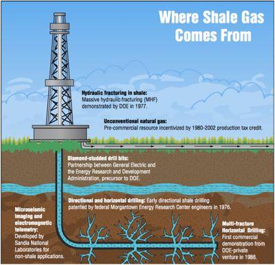 Shale Gas increasing Threat to Climate, Environment, Communities Worldwide