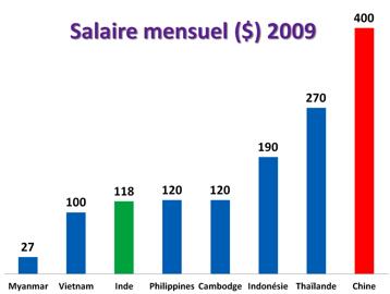 salaire moyen yahoo