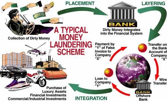 Wiring Money Uk