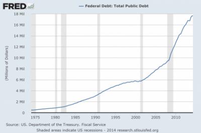 National-Debt-425x282