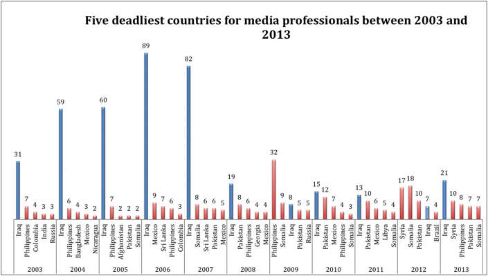 http://www.globalresearch.ca/wp-content/uploads/2015/01/Media-Professionals-2a.png