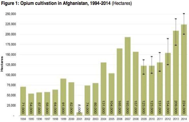 Opium production from 1994 to 2014