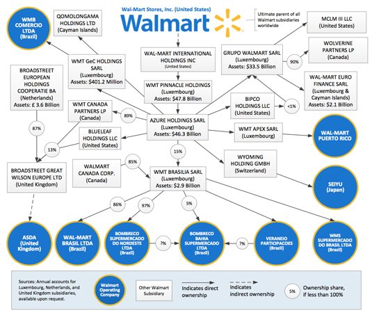 Case Study: Walmart by Nonya � My Option Journey