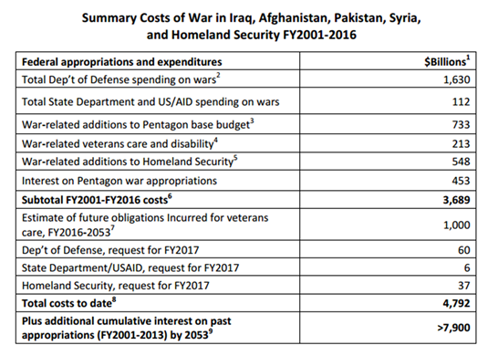 http://www.globalresearch.ca/wp-content/uploads/2017/07/costs-of-war.png