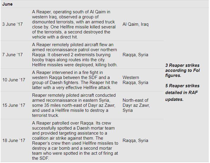 UK Reaper strikes, March – June  17 – FoI response vs. MoD published updates e395cd6e5a
