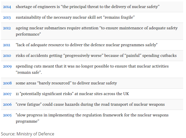 Nuclear safety warnings in MoD reports