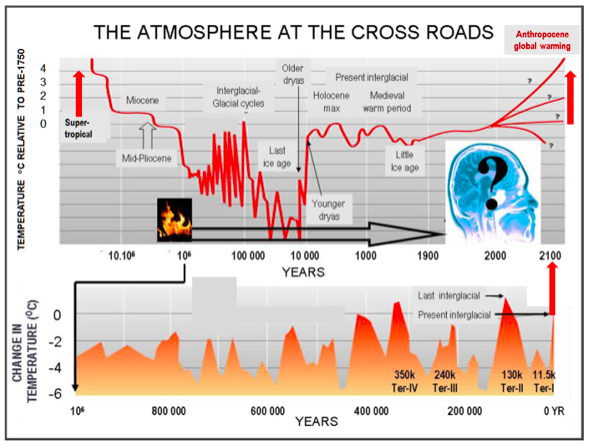 Hothouse Earth: Demise of the Planetary Life Support System? - Global  Research