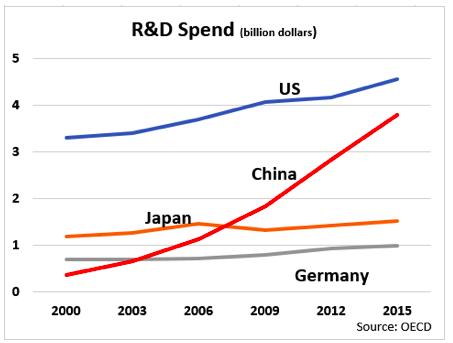 US, China, Japan R&D Spending (billion dollars) Source: OECD