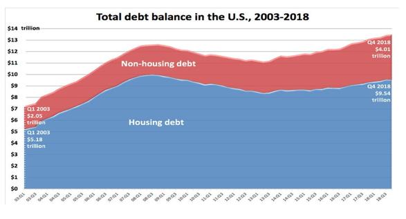 Source: U.S. Federal Reserve