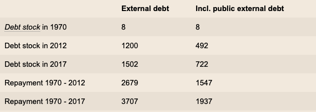 """""""Debt Against the People"""": Analysis and History of the Global Debt Crisis Screen-Shot-2020-01-29-at-10.37.26-PM"""
